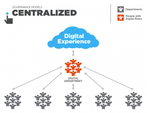A Centralized digital team