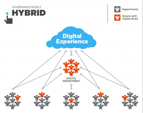 Hybrid digital teams