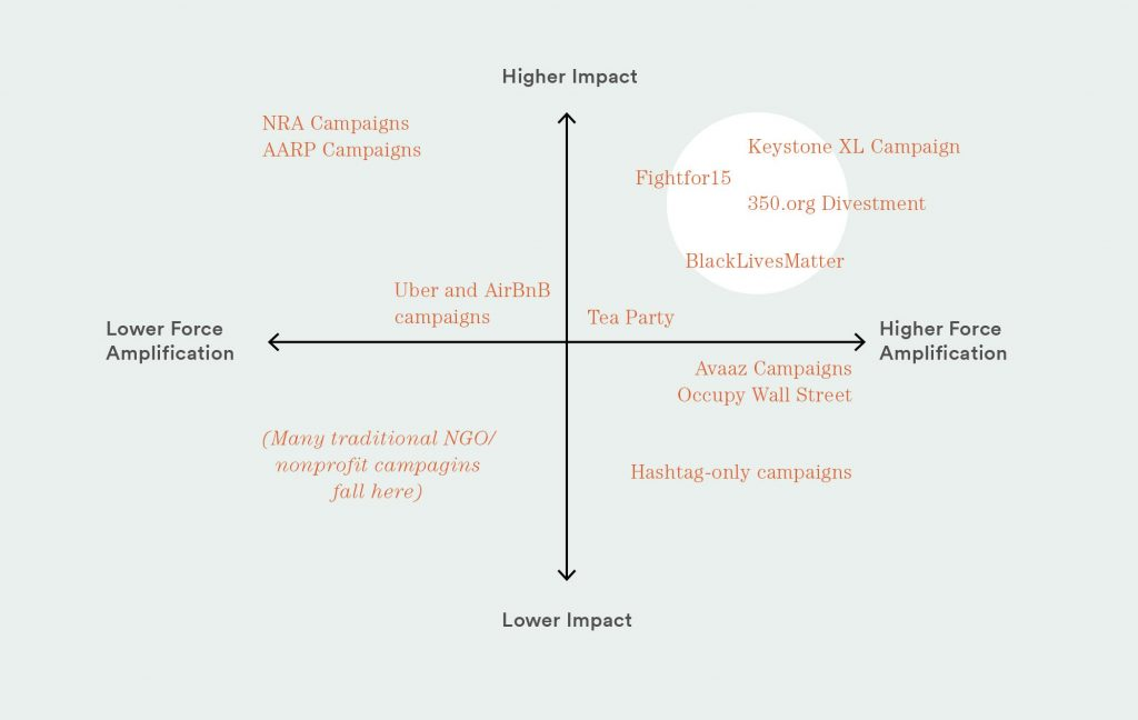 What campaigns have the most impact and force amplification