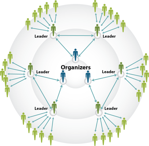Engagement Organizing Is Another Way Of Looking At Networked Campaigns Netchange Consulting